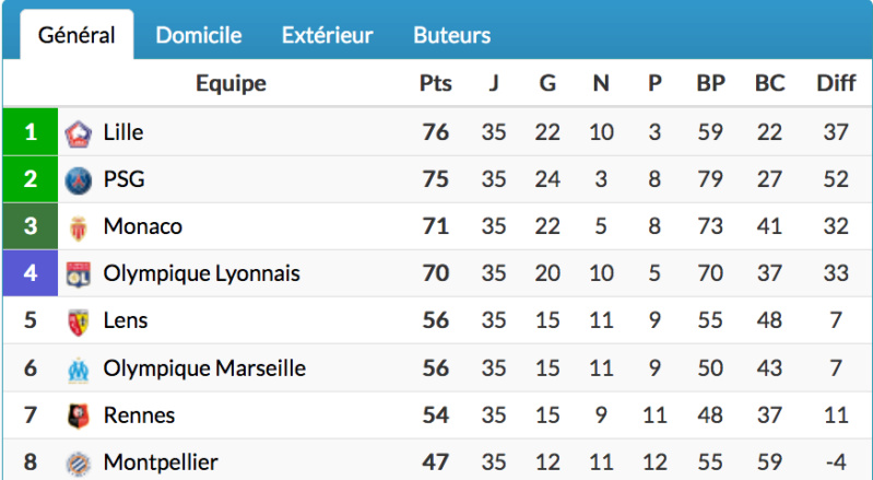FOOTBALL MONTPELLIER 2020 2021 - Page 5 Cap13876