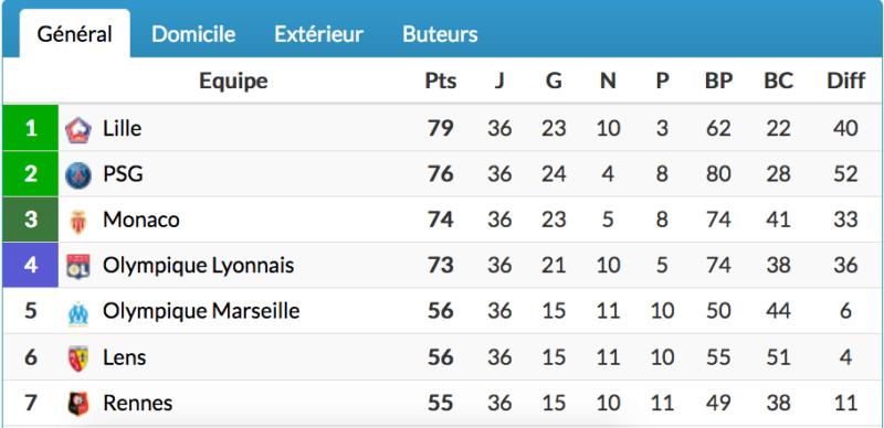 Championnat de France de football LIGUE 1 2020 -2021 - Page 22 Cap13990