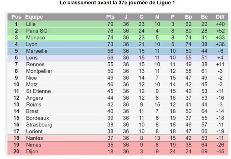 Championnat de France de football LIGUE 1 2020 -2021 - Page 22 Cap14029