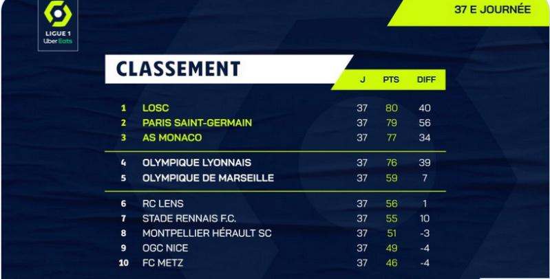Championnat de France de football LIGUE 1 2020 -2021 - Page 23 Cap14058
