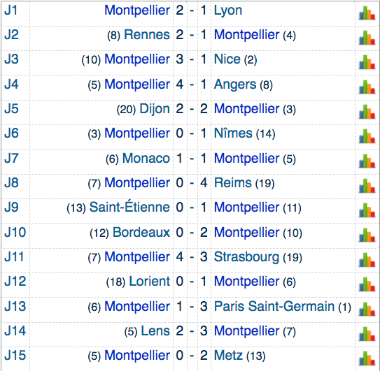 FOOTBALL MONTPELLIER 2020 2021 - Page 6 Cap14196