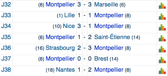FOOTBALL MONTPELLIER 2020 2021 - Page 6 Cap14198