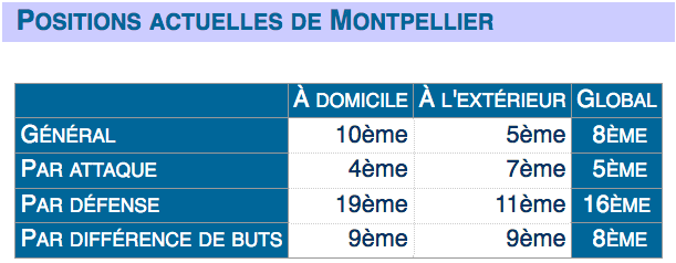 FOOTBALL MONTPELLIER 2021-2022 Cap14200