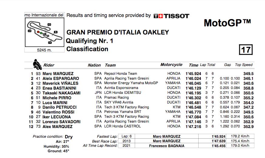 MOTO GRAND PRIX D' ITALIE Cap14268