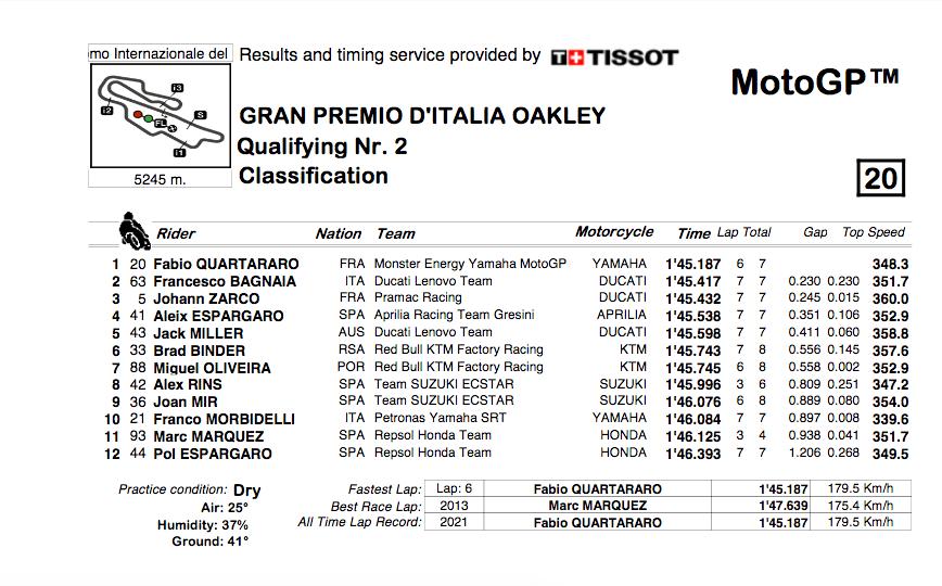 MOTO GRAND PRIX D' ITALIE Cap14269