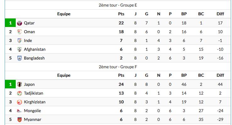 FOOTBALL COUPE DU MONDE 2022 - Page 6 Cap15267