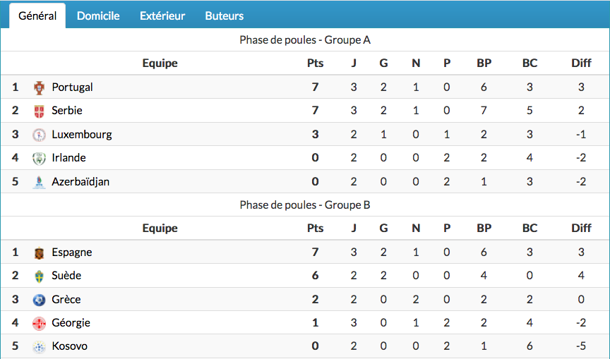 FOOTBALL COUPE DU MONDE 2022 - Page 6 Cap15290