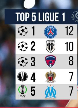 LIGUE 1 2021-2022  Championnat de France de football - Page 5 Cap17615