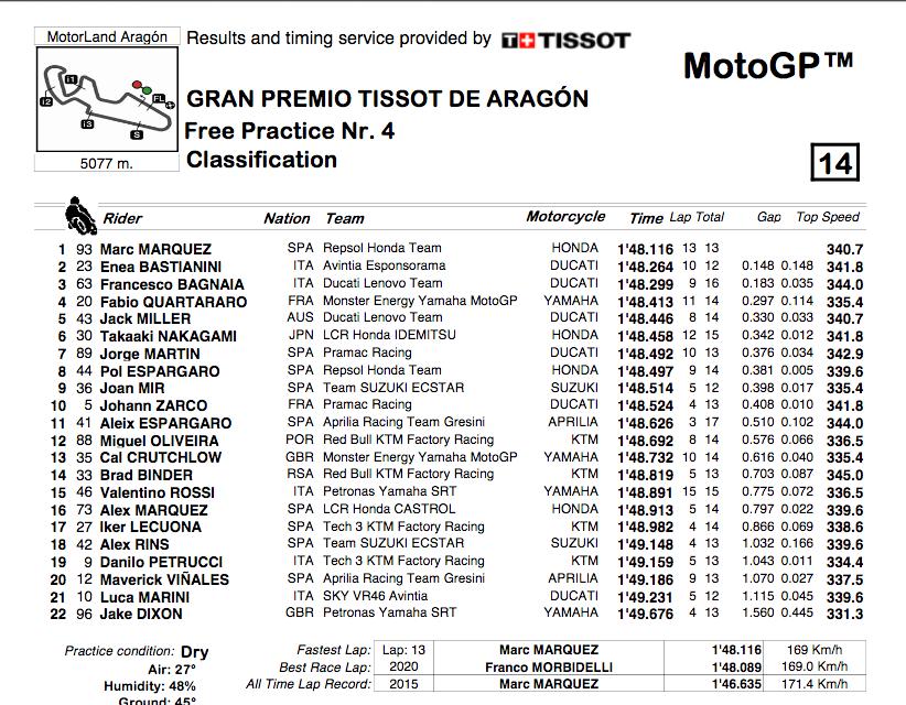 MOTO GP GRAND PRIX D'ARAGON 2021 Cap18132
