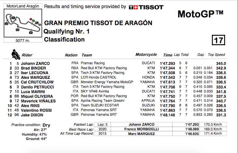 MOTO GP GRAND PRIX D'ARAGON 2021 Cap18133