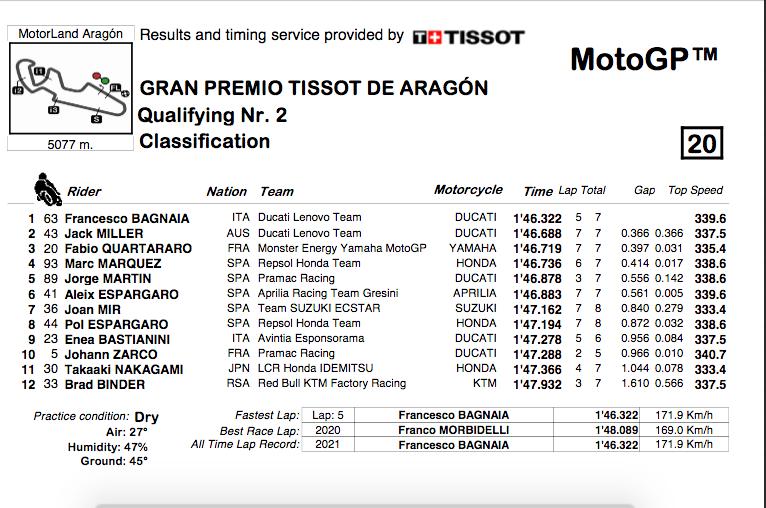 MOTO GP GRAND PRIX D'ARAGON 2021 Cap18134