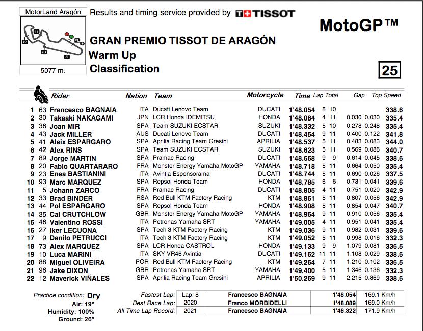 MOTO GP GRAND PRIX D'ARAGON 2021 Cap18135