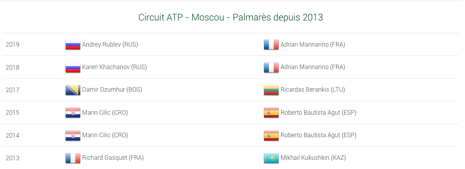 ATP MOSCOU 2021 Cap18412