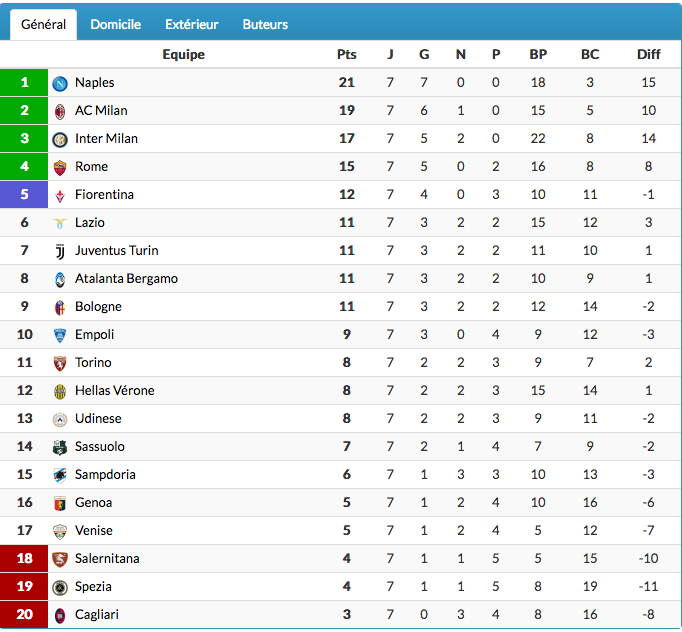 FOOTBALL SERIE A 2021 2022 - Page 3 Cap18783