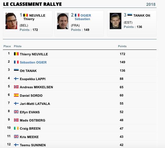 WRC RALLYE  D'ALLEMAGNE (ASPHALTE) du 16 au 19 août 2018 - Page 2 Capt1058