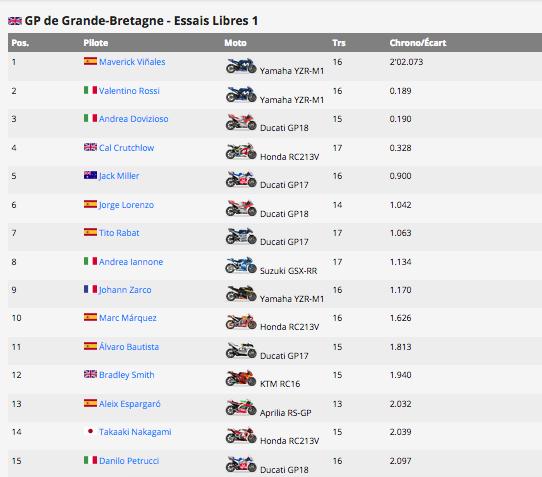 MOTO GP GRAND PRIX DE GRANDE-BRETAGNE 26 AOUT  Capt1129