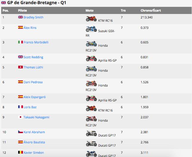 MOTO GP GRAND PRIX DE GRANDE-BRETAGNE 26 AOUT  Capt1136