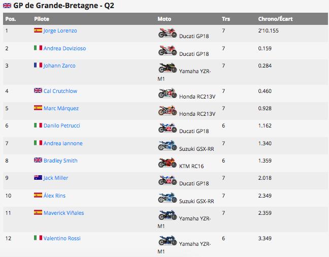 MOTO GP GRAND PRIX DE GRANDE-BRETAGNE 26 AOUT  Capt1137