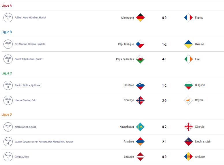 COUPE DES NATIONS -UEFA NATION LEAGUE-2018-2019 - Page 2 Capt1329