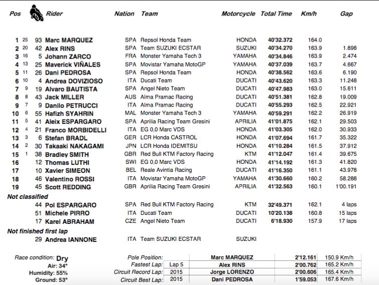 GRAND PRIX DE MALAISIE 2018  Circuit international de Sepang - Page 3 Capt2362