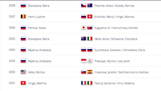 WTA DOHA 2019 Capt2387