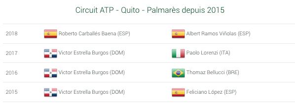 ATP QUITO 2019 RELOCALISÉ À CORDOBA Capt2396