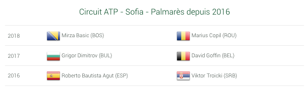 ATP SOFIA 2019 Capt2397