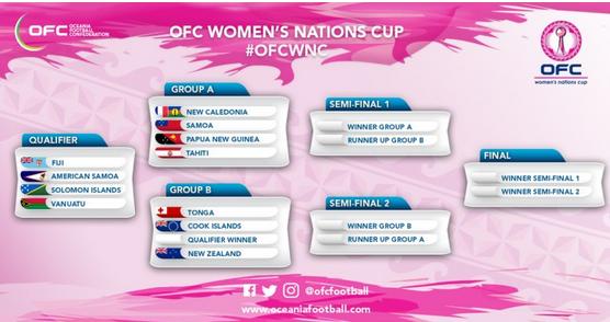 Coupe du monde féminine de football 2019 - Page 6 Capt2511