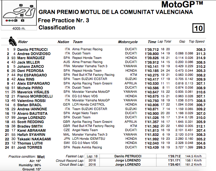 MOTO GP GRAND PRIX DE VALENCE 2018 Capt2512