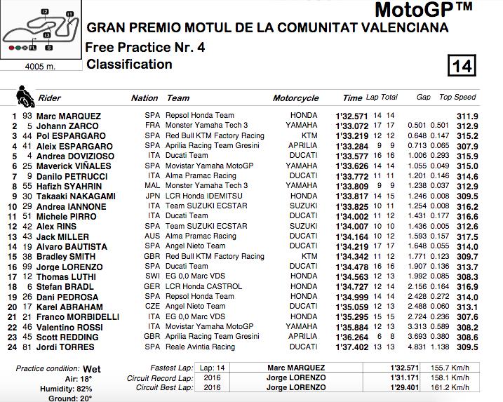 MOTO GP GRAND PRIX DE VALENCE 2018 - Page 2 Capt2513