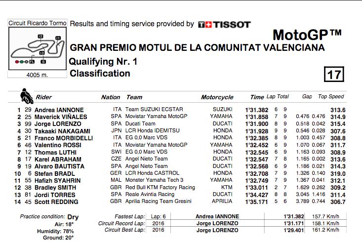 MOTO GP GRAND PRIX DE VALENCE 2018 - Page 2 Capt2515