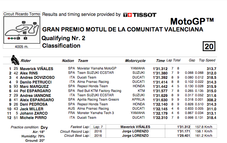 MOTO GP GRAND PRIX DE VALENCE 2018 - Page 2 Capt2520