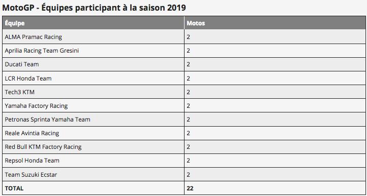 MOTO GP 2019 COMPÉTITIONS Capt2563