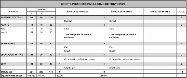 LES JO 2020 DE TOKYO (Japon) informations générales Capt3368