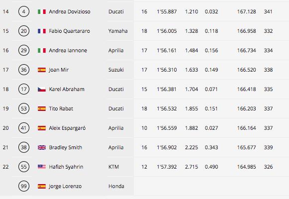 MOTO GP- Grand Prix du Qatar – Losail-10 mars 2019 - Page 2 Capt3544