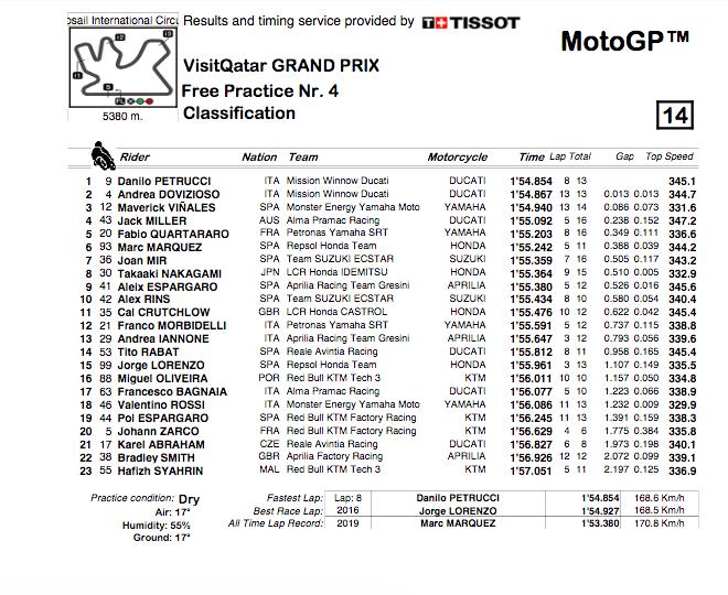 MOTO GP- Grand Prix du Qatar – Losail-10 mars 2019 - Page 2 Capt3545