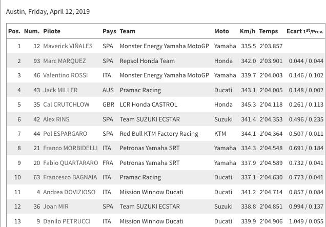 MotoGP - États-Unis - Circuit des Amériques, Austin-14 Avril 2019 Capt4159