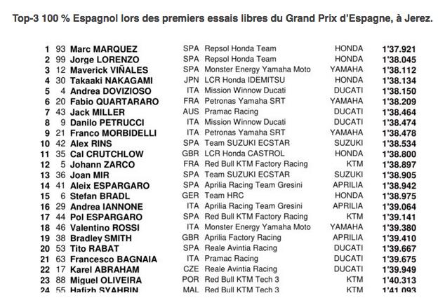 MOTO GP Grand Prix d'Espagne – Jerez  5 mai 2019  Capt4404