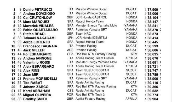 MOTO GP Grand Prix d'Espagne – Jerez  5 mai 2019  Capt4405
