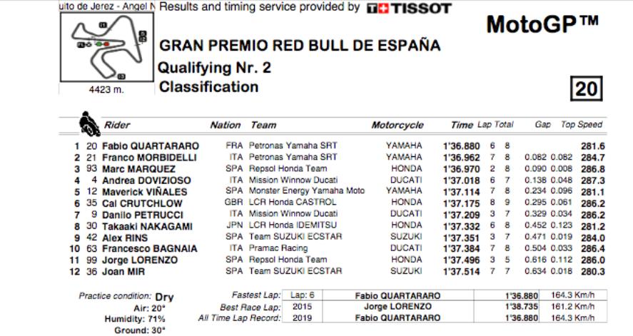 MOTO GP Grand Prix d'Espagne – Jerez  5 mai 2019  Capt4406