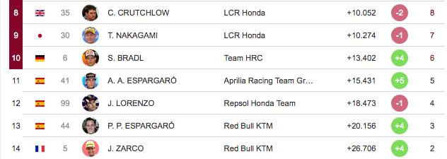 MOTO GP Grand Prix d'Espagne – Jerez  5 mai 2019  - Page 2 Capt4469