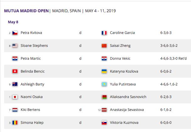 WTA MADRID 2019 - Page 4 Capt4525
