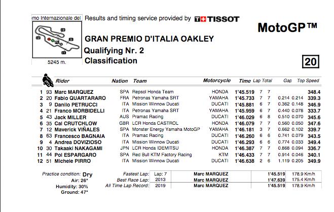 MOTO GP -GRAND PRIX D'ITALIE  MUGELLO DU 31 MAI AU 2 JUIN 2019 Capt4938