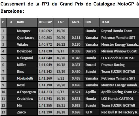 MOTO GP -GRAND PRIX DE CATALOGNE  DU  14 juin - 16 juin 2019 Capt5285