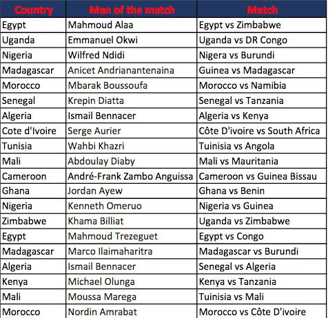CAN 2019-COUPE D'AFRIQUE DES NATIONS - Page 3 Capt5640