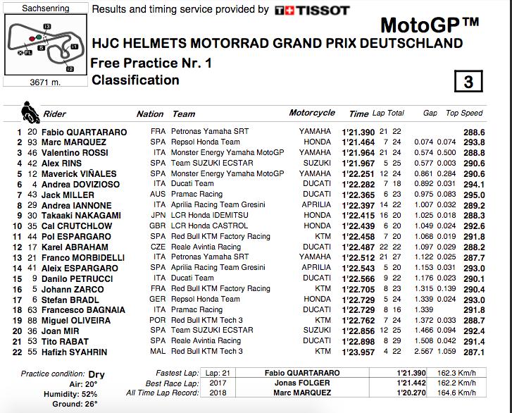 MOTO GP : GRAND PRIX D'ALLEMAGNE Sachsenring 2019   Capt5648