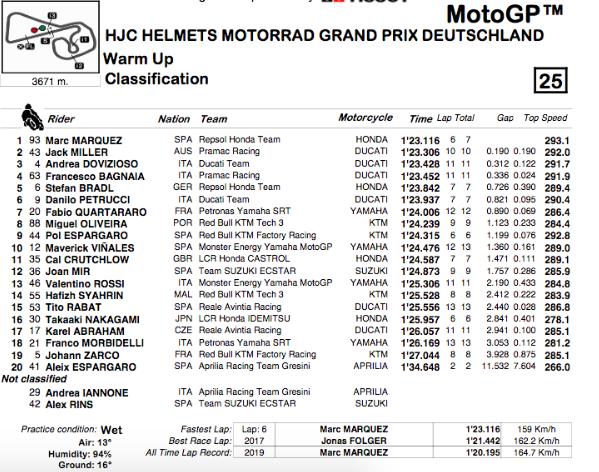 MOTO GP : GRAND PRIX D'ALLEMAGNE Sachsenring 2019   Capt5687