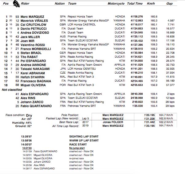 MOTO GP : GRAND PRIX D'ALLEMAGNE Sachsenring 2019   Capt5688