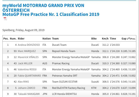 MOTO GP : GRAND PRIX d'AUTRICHE 2019 /Red Bull Ring/9 au 11 AOÛT  Capt6115
