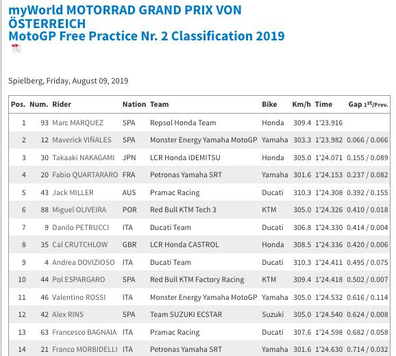 MOTO GP : GRAND PRIX d'AUTRICHE 2019 /Red Bull Ring/9 au 11 AOÛT  Capt6116